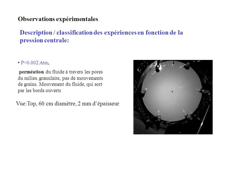 Observations expérimentales Description / classification des expériences en fonction de la pression centrale: P<0.002 Atm, perméation du fluide à travers les pores du milieu granulaire, pas de mouvements de grains.
