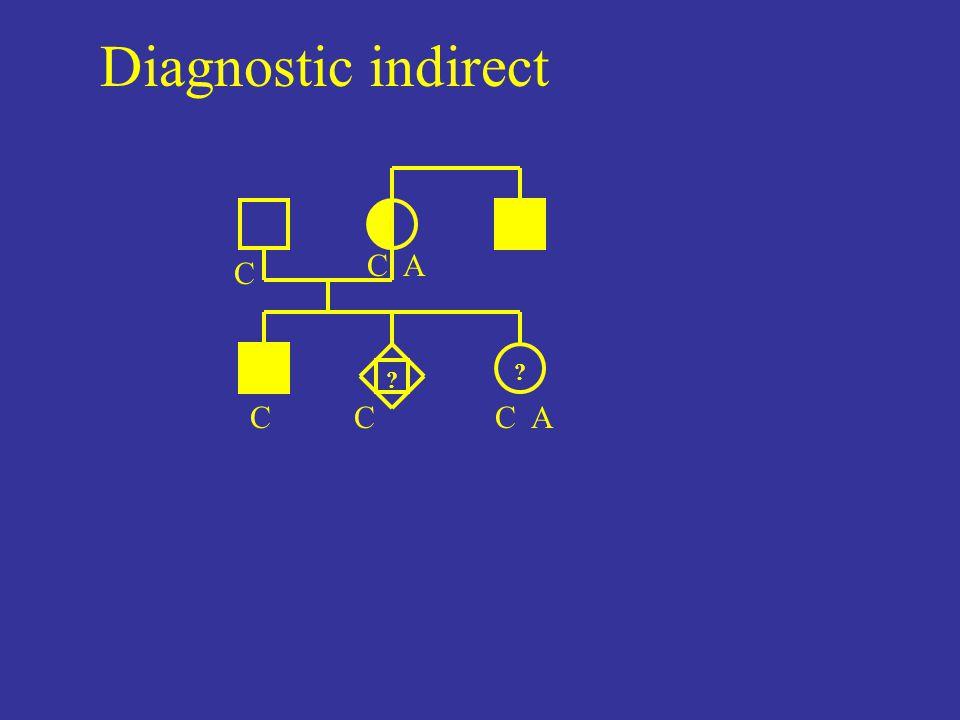Diagnostic indirect C A ? C C ? C