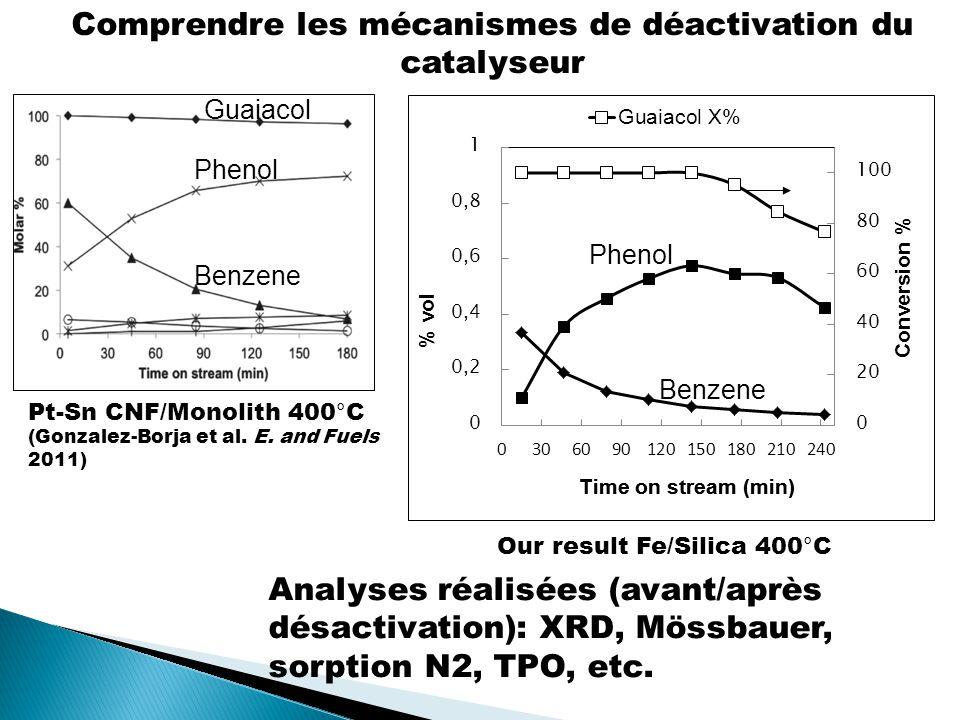 Pt-Sn CNF/Monolith 400°C (Gonzalez-Borja et al.E.