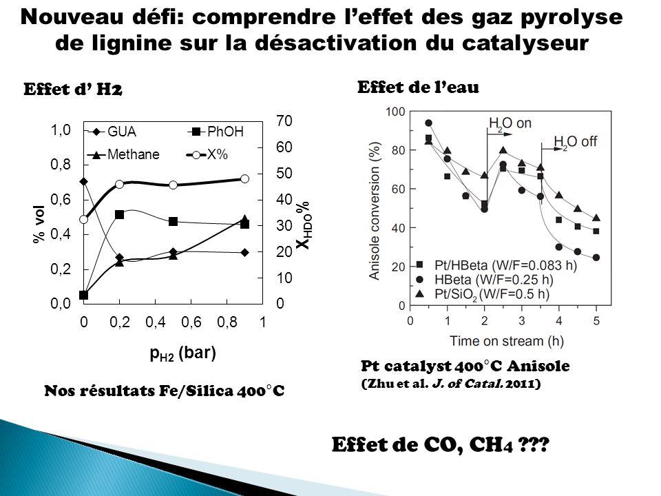 Nouveau défi: comprendre leffet des gaz pyrolyse de lignine sur la désactivation du catalyseur Pt catalyst 400°C Anisole (Zhu et al.