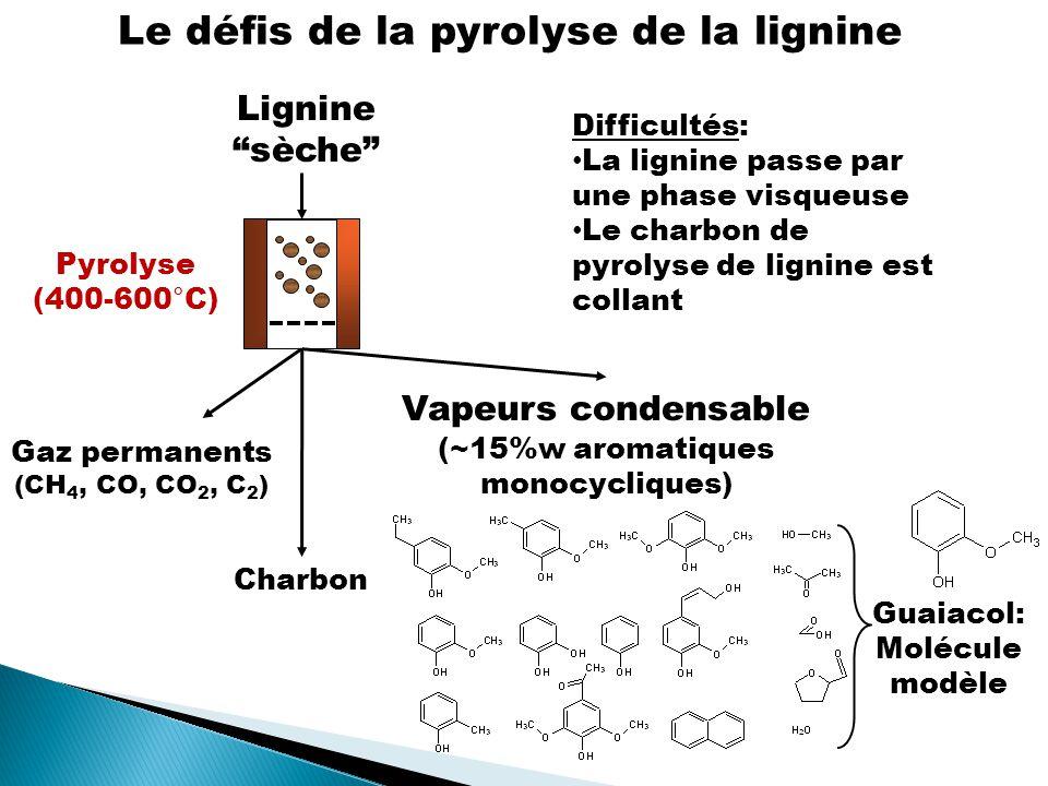 Difficultés: La lignine passe par une phase visqueuse Le charbon de pyrolyse de lignine est collant Pyrolyse (400-600°C) Vapeurs condensable (~15%w aromatiques monocycliques) Lignine sèche Le défis de la pyrolyse de la lignine Gaz permanents (CH 4, CO, CO 2, C 2 ) Charbon Guaiacol: Molécule modèle