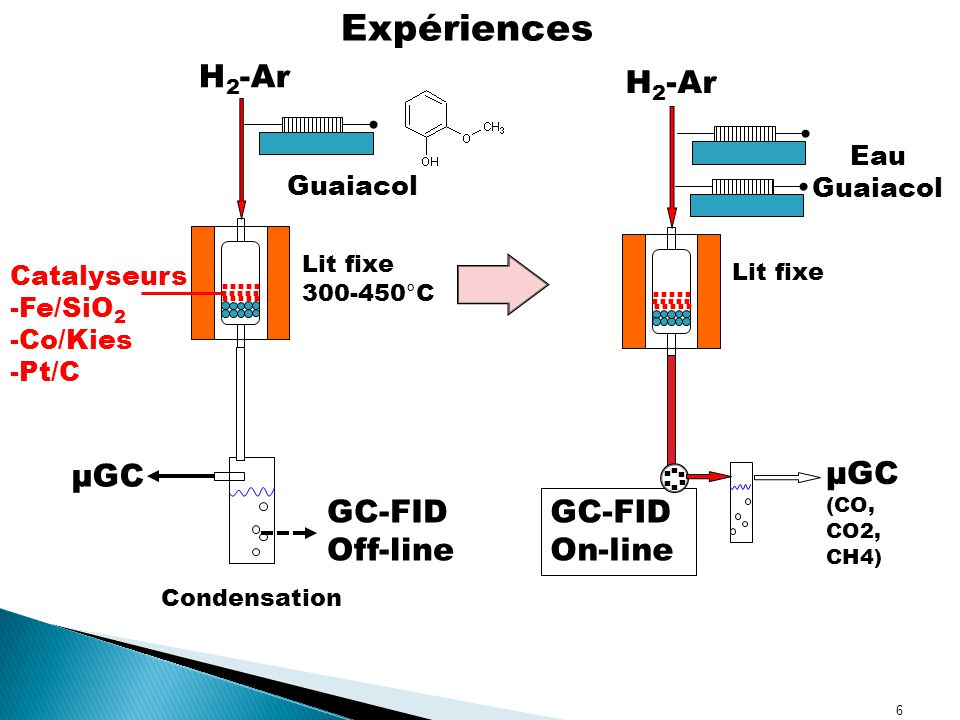 6 GC-FID Off-line H 2 -Ar Lit fixe 300-450°C Condensation …..