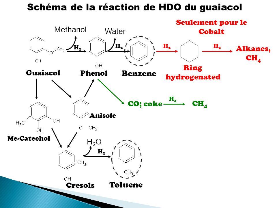 Schéma de la réaction de HDO du guaiacol Guaiacol H2H2 Alkanes, CH 4 Phenol H2H2 Benzene H2H2 Ring hydrogenated H2H2 Methanol Water CO; coke H2H2 CH 4 Cresols Toluene H2H2 H2OH2O Me-Catechol Anisole Seulement pour le Cobalt