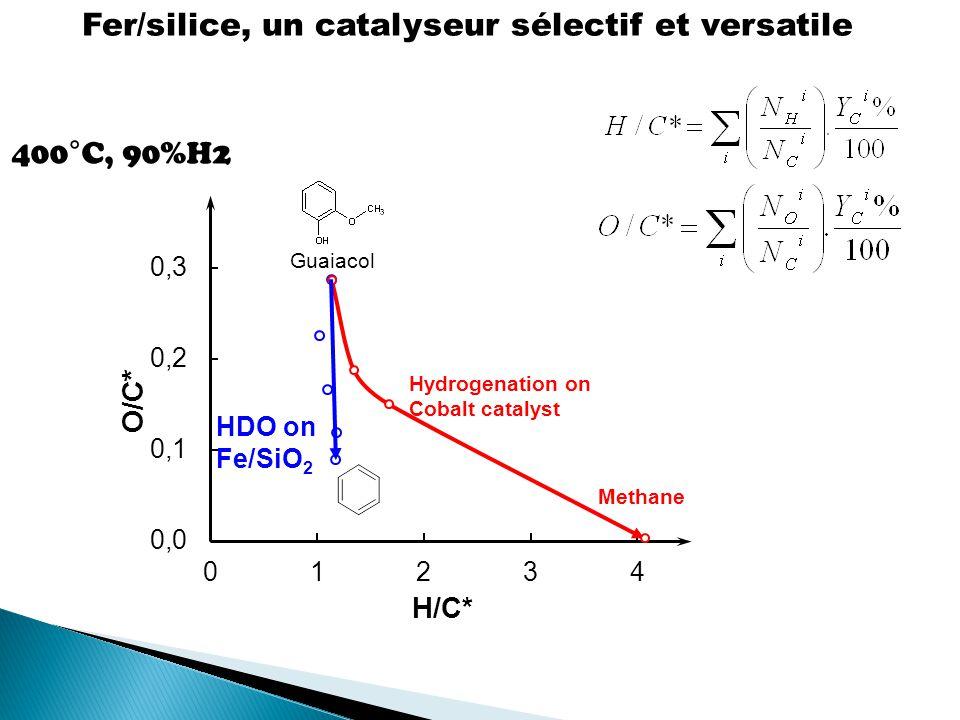 Fer/silice, un catalyseur sélectif et versatile 400°C, 90%H2