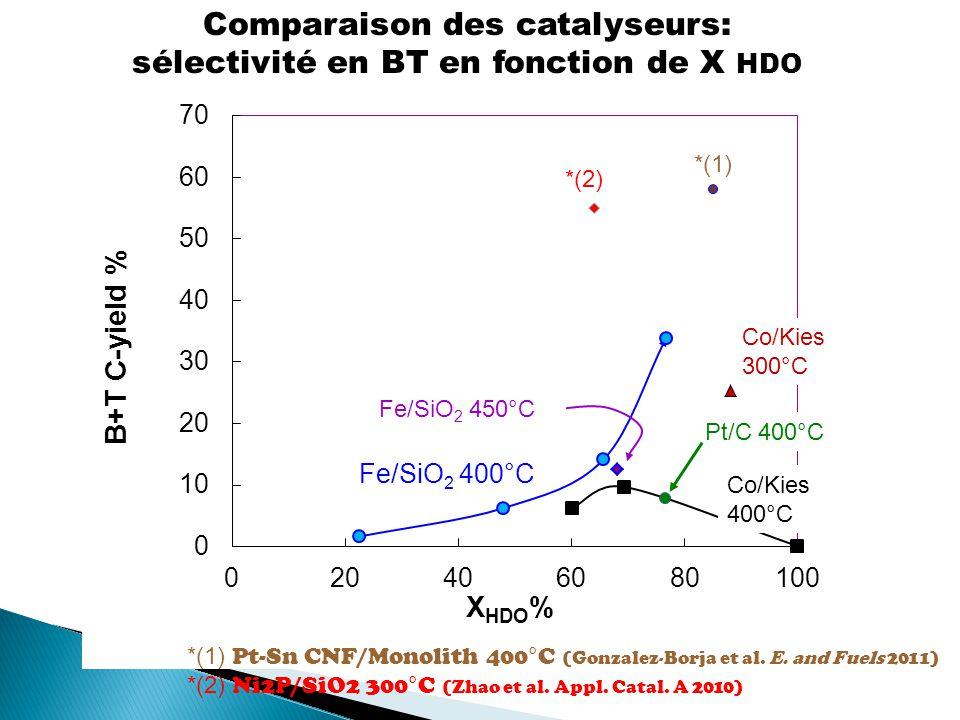 Comparaison des catalyseurs: sélectivité en BT en fonction de X HDO *(1) Pt-Sn CNF/Monolith 400°C (Gonzalez-Borja et al.