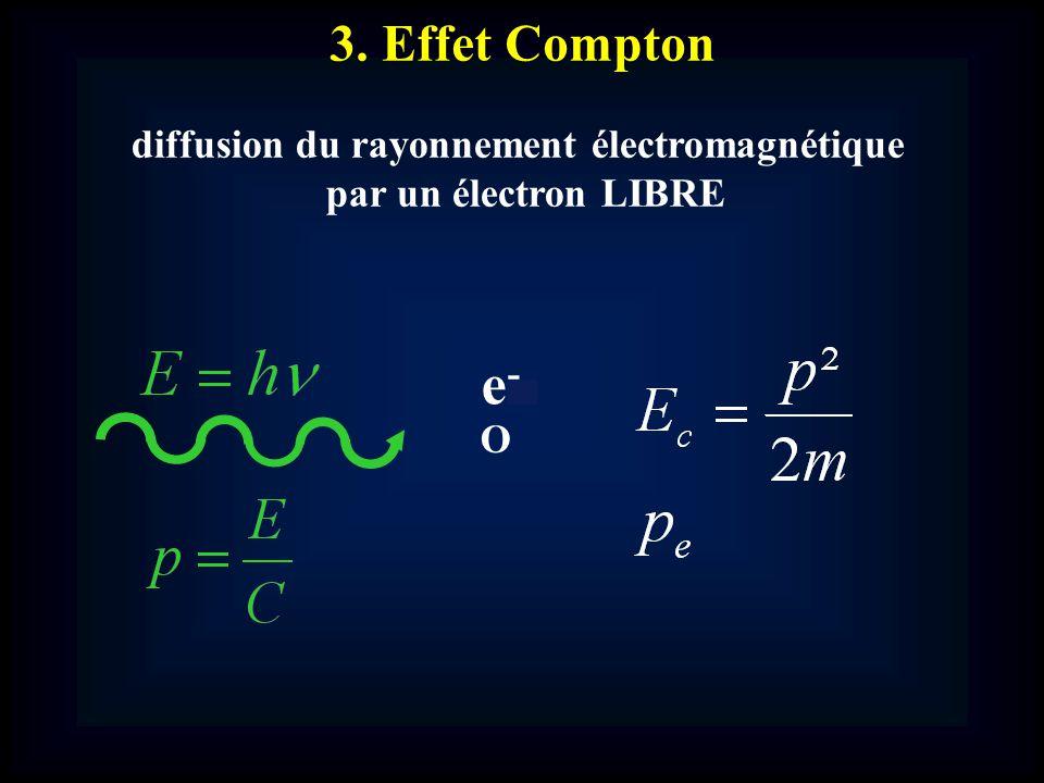 3. Effet Compton diffusion du rayonnement électromagnétique par un électron LIBRE e-e- O
