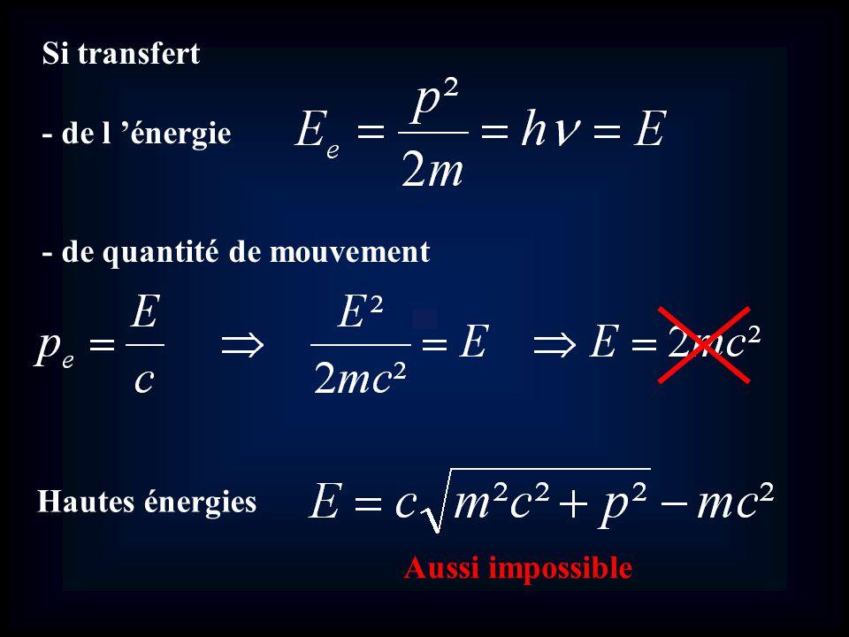 Si transfert - de l énergie - de quantité de mouvement Hautes énergies Aussi impossible