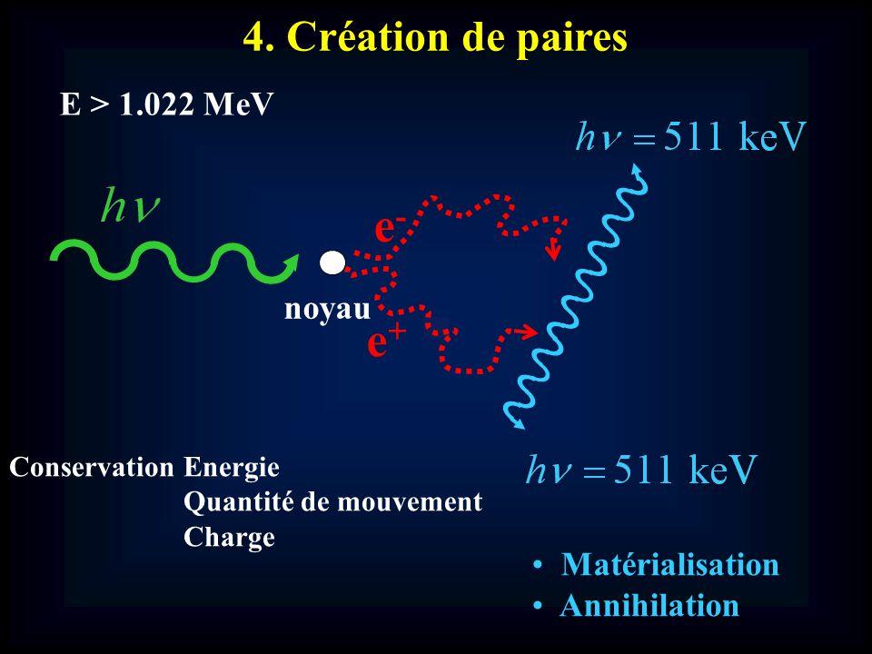 4. Création de paires E > 1.022 MeV e-e- e+e+ noyau Conservation Energie Quantité de mouvement Charge Matérialisation Annihilation