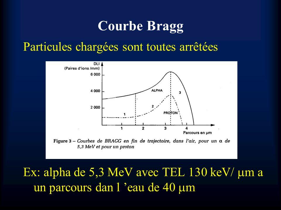 Courbe Bragg Particules chargées sont toutes arrêtées Ex: alpha de 5,3 MeV avec TEL 130 keV/ m a un parcours dan l eau de 40 m