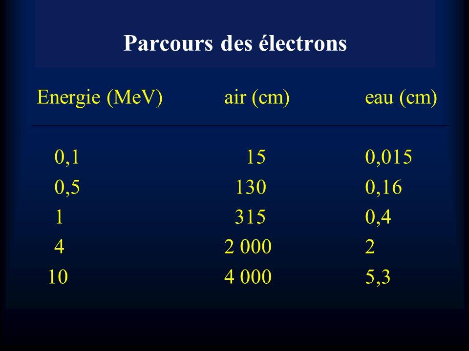 Parcours des électrons Energie (MeV)air (cm) eau (cm) 0,1 150,015 0,5 130 0,16 1 3150,4 42 0002 104 0005,3