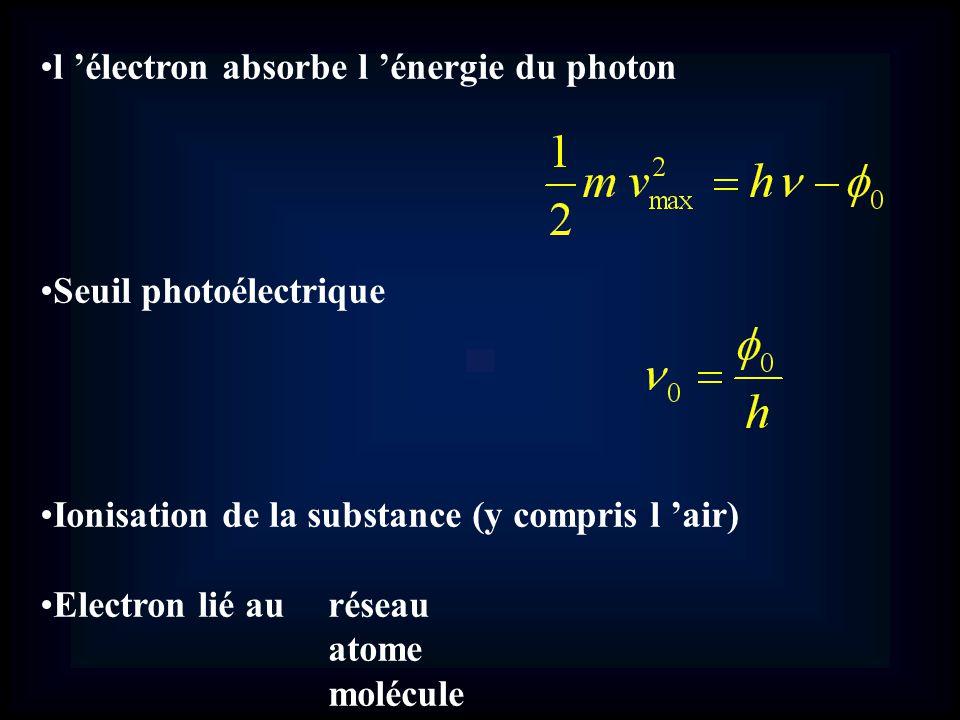 l électron absorbe l énergie du photon Seuil photoélectrique Ionisation de la substance (y compris l air) Electron lié au réseau atome molécule