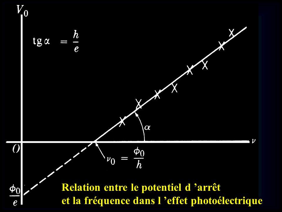 Relation entre le potentiel d arrêt et la fréquence dans l effet photoélectrique