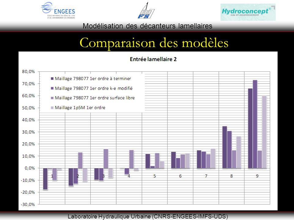Modélisation des décanteurs lamellaires Laboratoire Hydraulique Urbaine (CNRS-ENGEES-IMFS-UDS) Comparaison des modèles