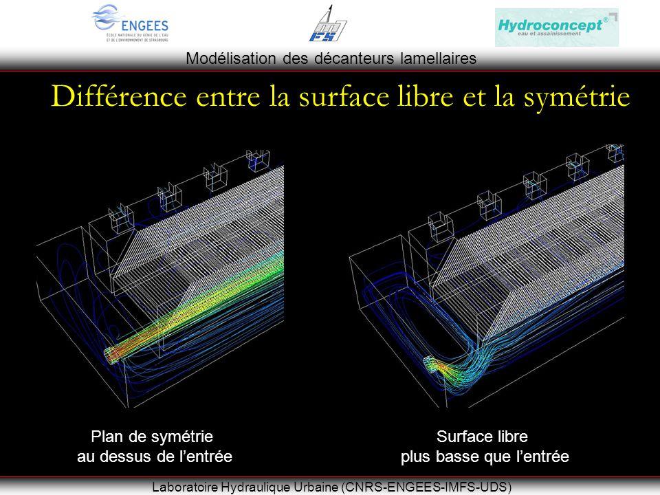 Modélisation des décanteurs lamellaires Laboratoire Hydraulique Urbaine (CNRS-ENGEES-IMFS-UDS) Différence entre la surface libre et la symétrie Plan de symétrie au dessus de lentrée Surface libre plus basse que lentrée