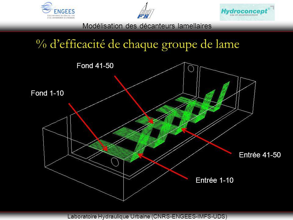 Modélisation des décanteurs lamellaires Laboratoire Hydraulique Urbaine (CNRS-ENGEES-IMFS-UDS) % defficacité de chaque groupe de lame Entrée 1-10 Entrée 41-50 Fond 1-10 Fond 41-50