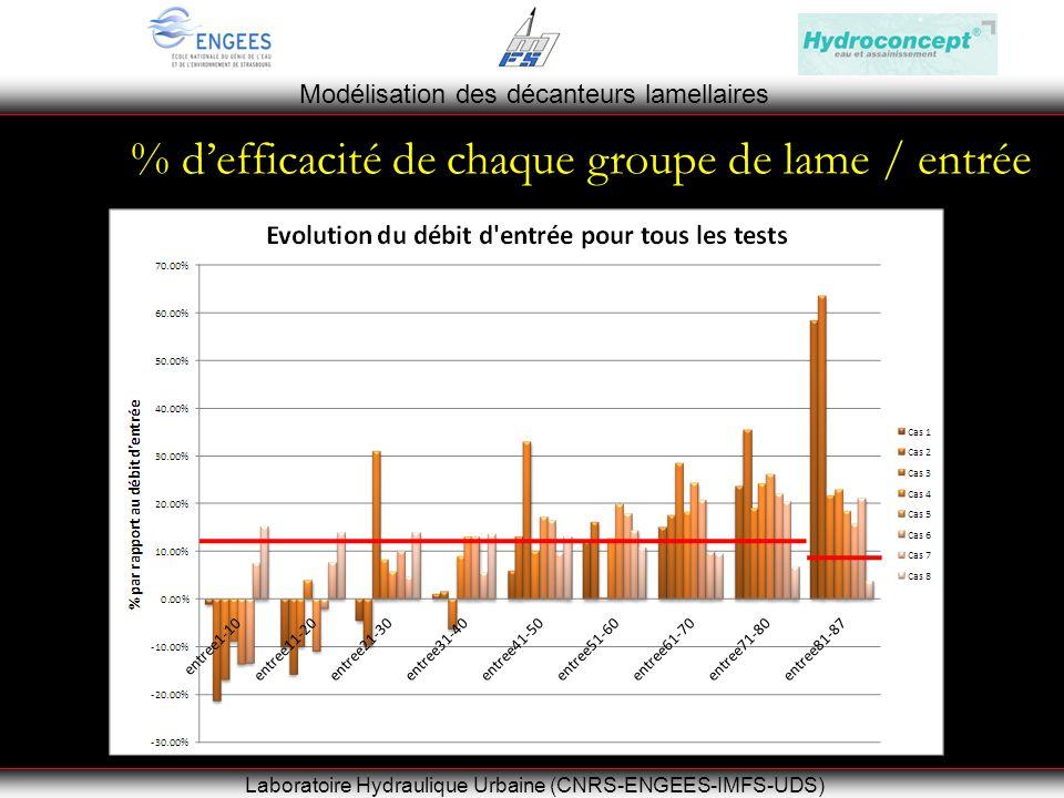 Modélisation des décanteurs lamellaires Laboratoire Hydraulique Urbaine (CNRS-ENGEES-IMFS-UDS) % defficacité de chaque groupe de lame / entrée Négatif : sortant Positif : entrant