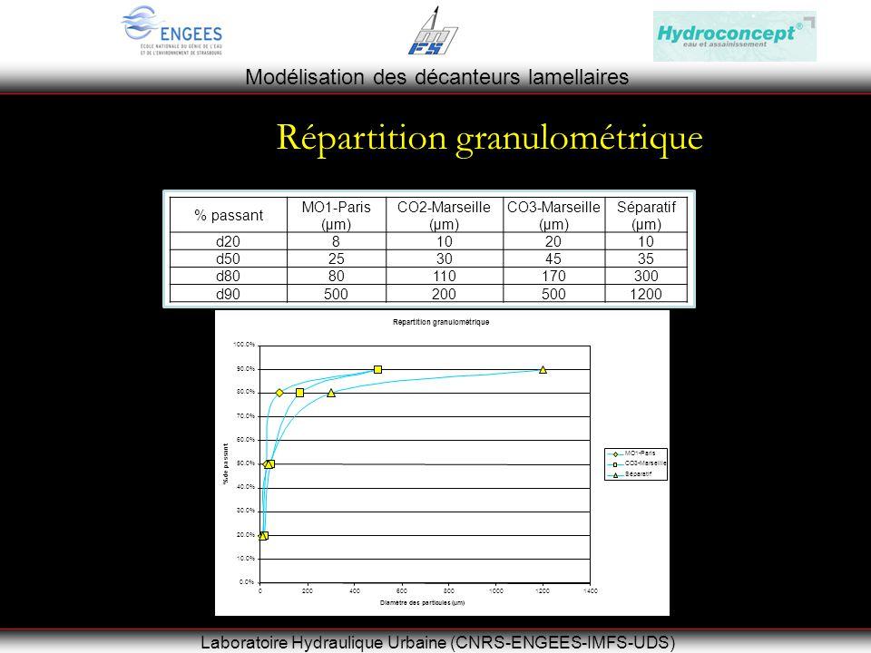 Modélisation des décanteurs lamellaires Laboratoire Hydraulique Urbaine (CNRS-ENGEES-IMFS-UDS) Répartition granulométrique % passant MO1-Paris (µm) CO2-Marseille (µm) CO3-Marseille (µm) Séparatif (µm) d2081020 10 d50253045 35 d8080110170 300 d90500200500 1200 Répartition granulométrique 0.0% 10.0% 20.0% 30.0% 40.0% 50.0% 60.0% 70.0% 80.0% 90.0% 100.0% 0200400600800100012001400 Diamètre des particules (µm) % de passant MO1-Paris CO3-Marseille Séparatif