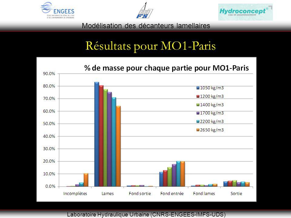Modélisation des décanteurs lamellaires Laboratoire Hydraulique Urbaine (CNRS-ENGEES-IMFS-UDS) Résultats pour MO1-Paris