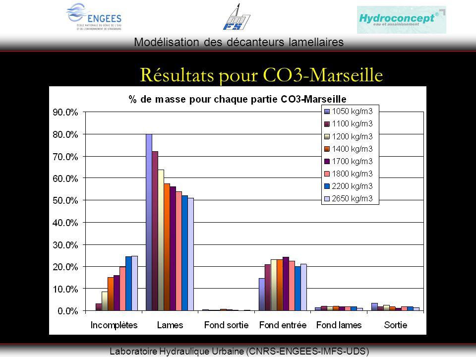 Modélisation des décanteurs lamellaires Laboratoire Hydraulique Urbaine (CNRS-ENGEES-IMFS-UDS) Résultats pour CO3-Marseille