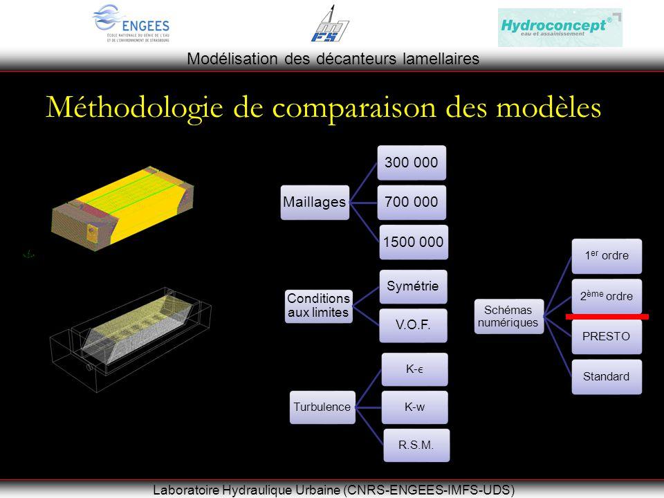 Modélisation des décanteurs lamellaires Laboratoire Hydraulique Urbaine (CNRS-ENGEES-IMFS-UDS) Méthodologie de comparaison des modèles Maillages300 000700 0001500 000 Conditions aux limites SymétrieV.O.F.