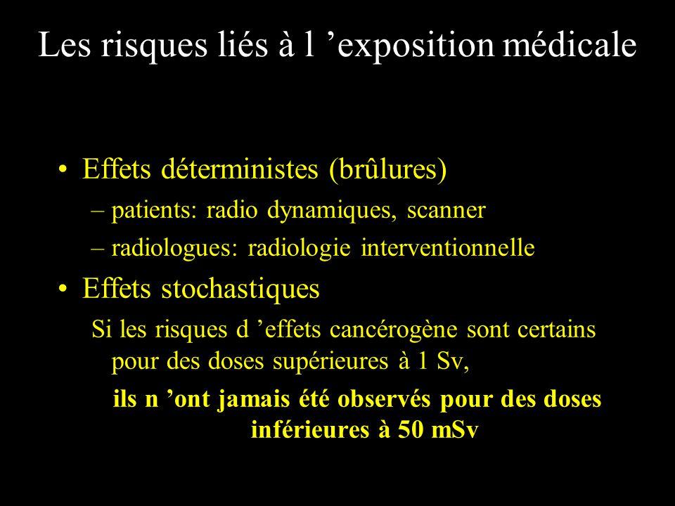 Les risques liés à l exposition médicale Effets déterministes (brûlures) –patients: radio dynamiques, scanner –radiologues: radiologie interventionnel