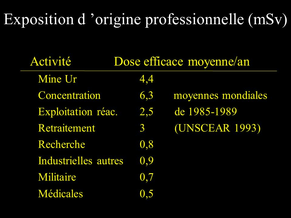 Exposition d origine professionnelle (mSv) Activité Dose efficace moyenne/an Mine Ur4,4 Concentration6,3 moyennes mondiales Exploitation réac.2,5 de 1