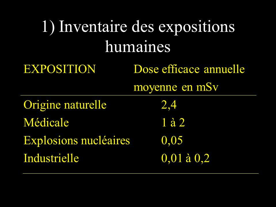 1) Inventaire des expositions humaines EXPOSITIONDose efficace annuelle moyenne en mSv Origine naturelle2,4 Médicale1 à 2 Explosions nucléaires0,05 In