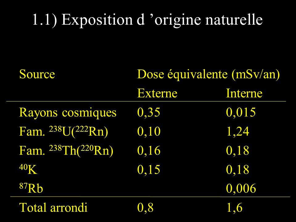 1.1) Exposition d origine naturelle SourceDose équivalente (mSv/an) ExterneInterne Rayons cosmiques0,350,015 Fam. 238 U( 222 Rn)0,101,24 Fam. 238 Th(