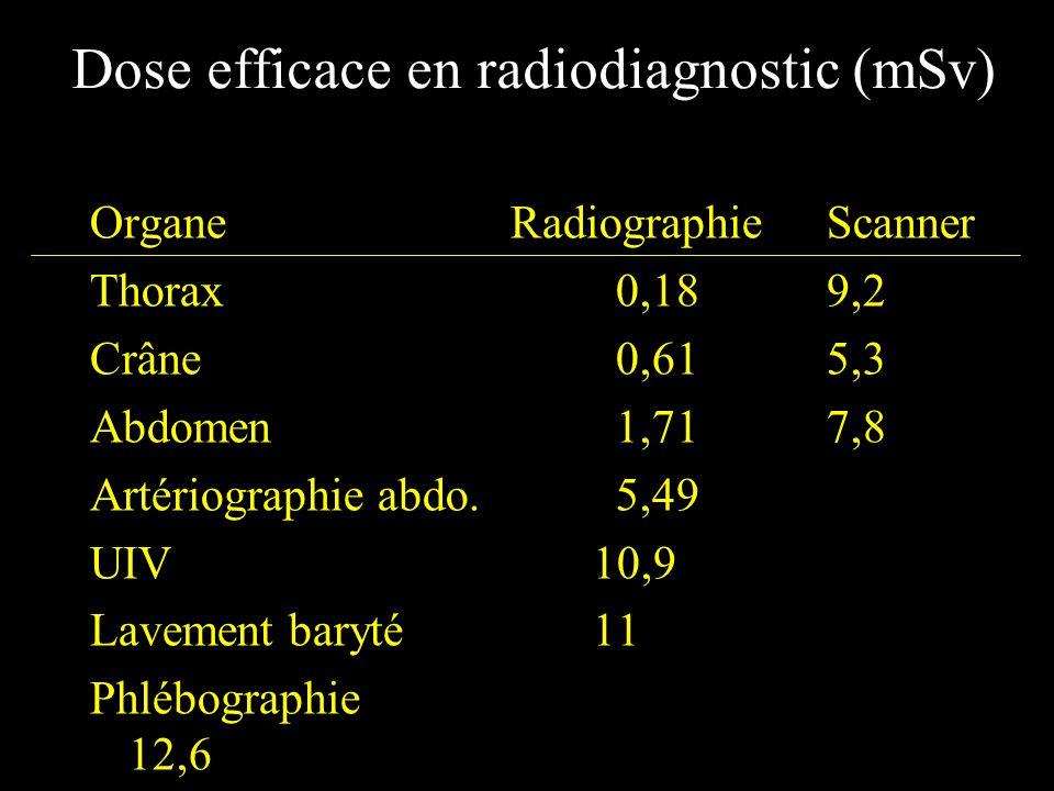 Dose efficace en médecine nucléaire (mSv) ScintigraphieisotopeActivité(MBq)Dose OsseuseMDP- 99m Tc7004 Thyroïdienne 99m Tc 20 0,24 Poumon perf.MAA 99m Tc1001,1 Poumon vent.Aéro 99m Tc 400,6 Cérébralehmpao 99m Tc4003,6 Myocardique 201 Tl100 23 MIBI 99m Tc 10008