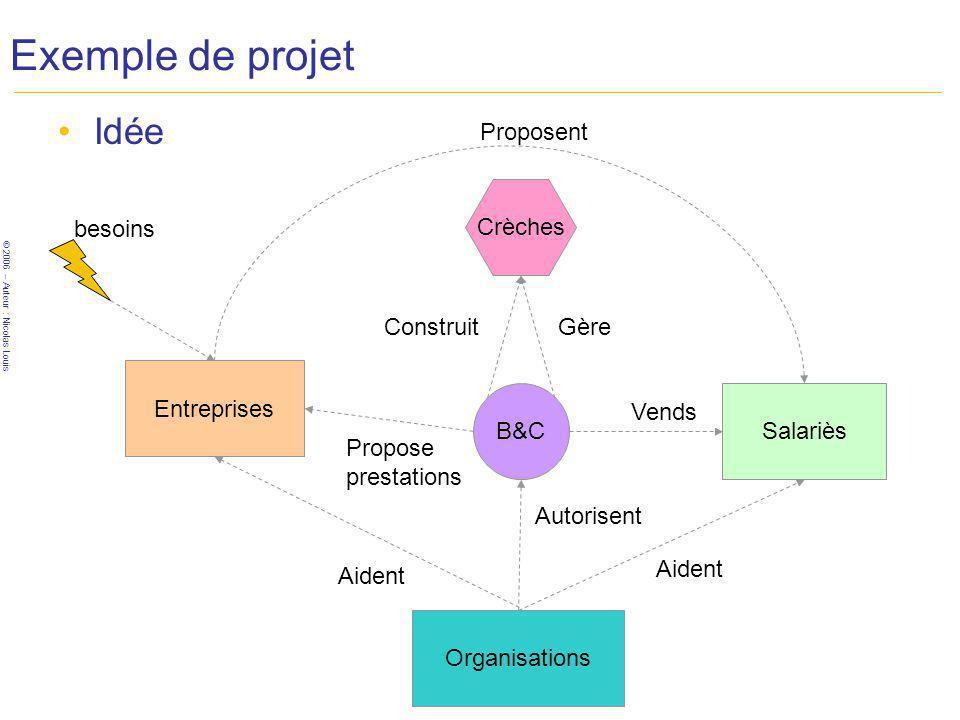 © 2006 – Auteur : Nicolas Louis Exemple de projet Idée B&C Entreprises Crèches Salariès Organisations Proposent Propose prestations Vends ConstruitGèr