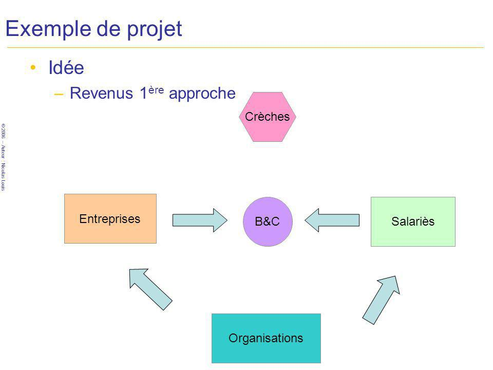 © 2006 – Auteur : Nicolas Louis Exemple de projet Idée –Revenus 1 ère approche B&C Entreprises Crèches Salariès Organisations