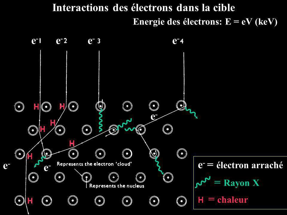 Interactions des électrons dans la cible Energie des électrons: E = eV (keV) H H H H H H H e-e- e-e- e-e- e-e- e-e- e-e- e-e- e - = électron arraché H = chaleur = Rayon X