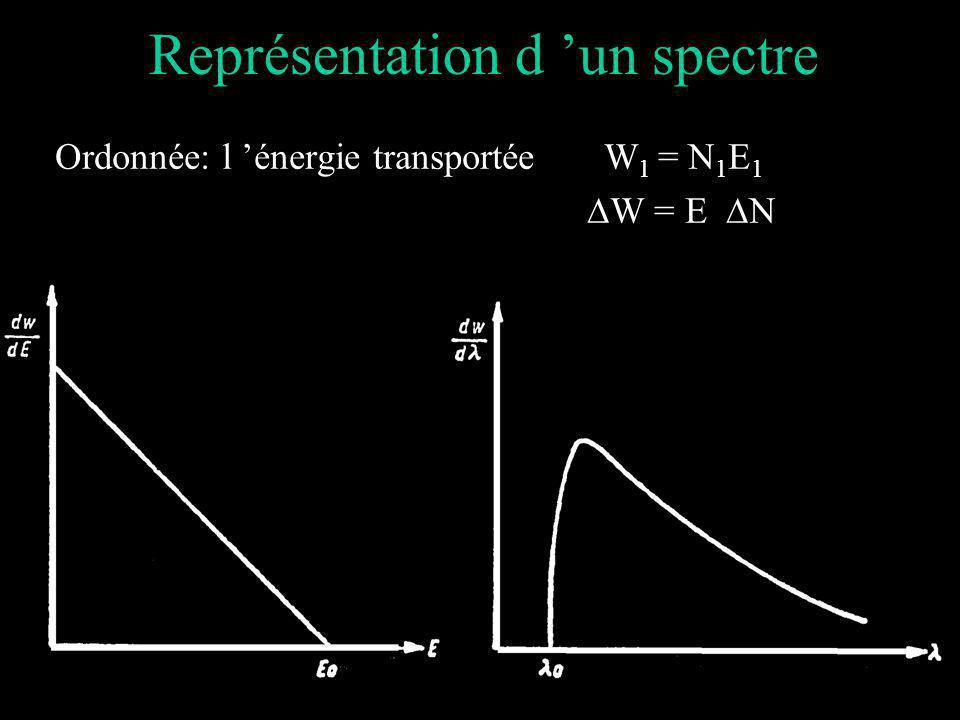 Représentation d un spectre Ordonnée: l énergie transportée W 1 = N 1 E 1 W = E N