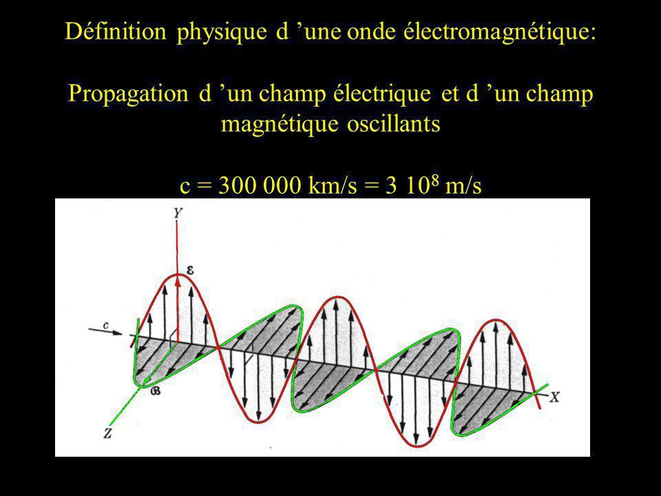 Propriétés des ondes électromagnétiques Transporte de l énergie E = h (Planck- Einstein) h = 6.