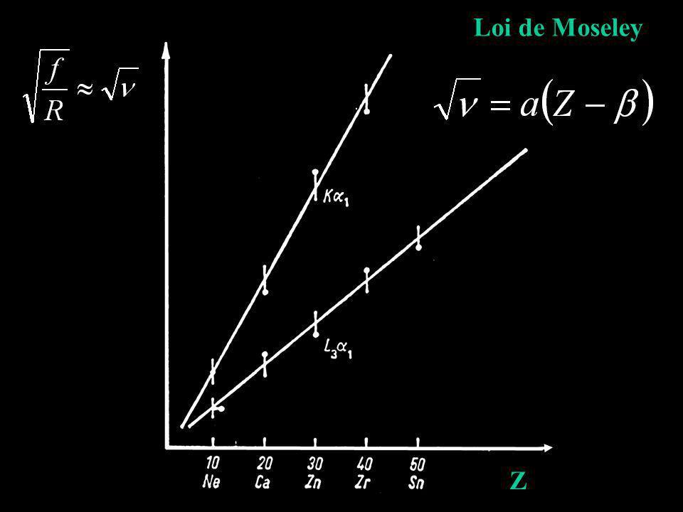 Z Loi de Moseley