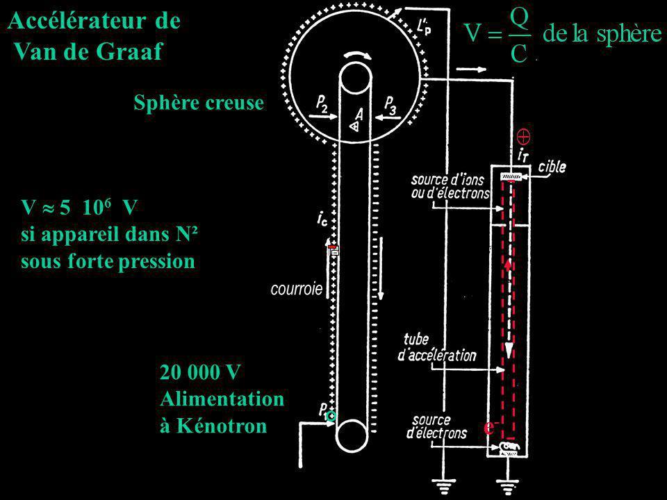Accélérateur de Van de Graaf Sphère creuse 20 000 V Alimentation à Kénotron e-e- V 5 10 6 V si appareil dans N² sous forte pression