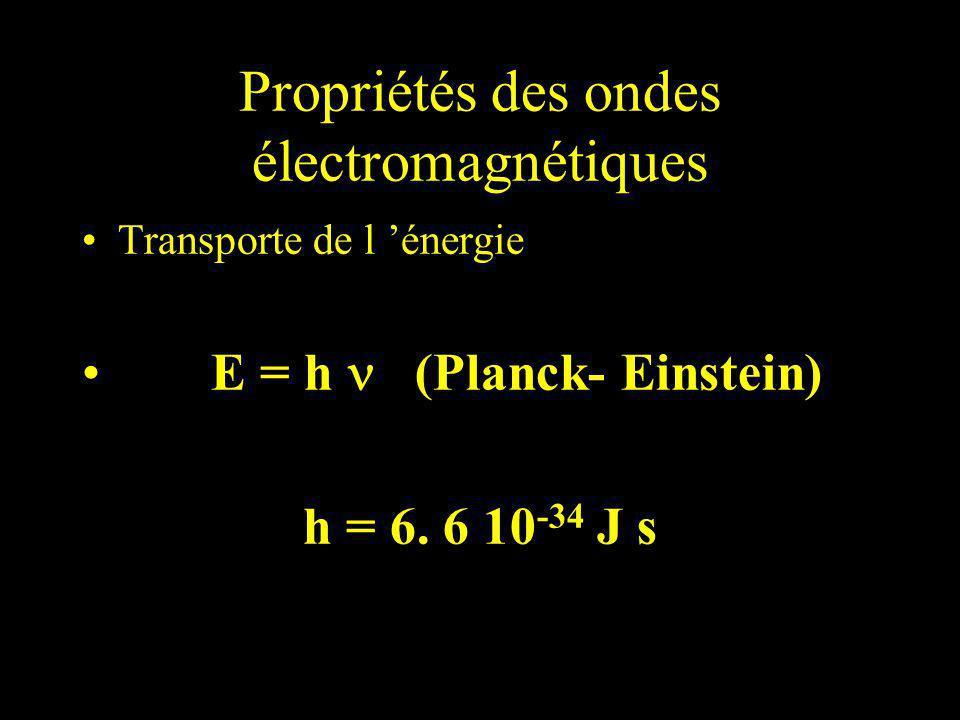 Fig.11-17. Rayonnement synchrotron d une particule se déplaçant dans un champ magnétique.
