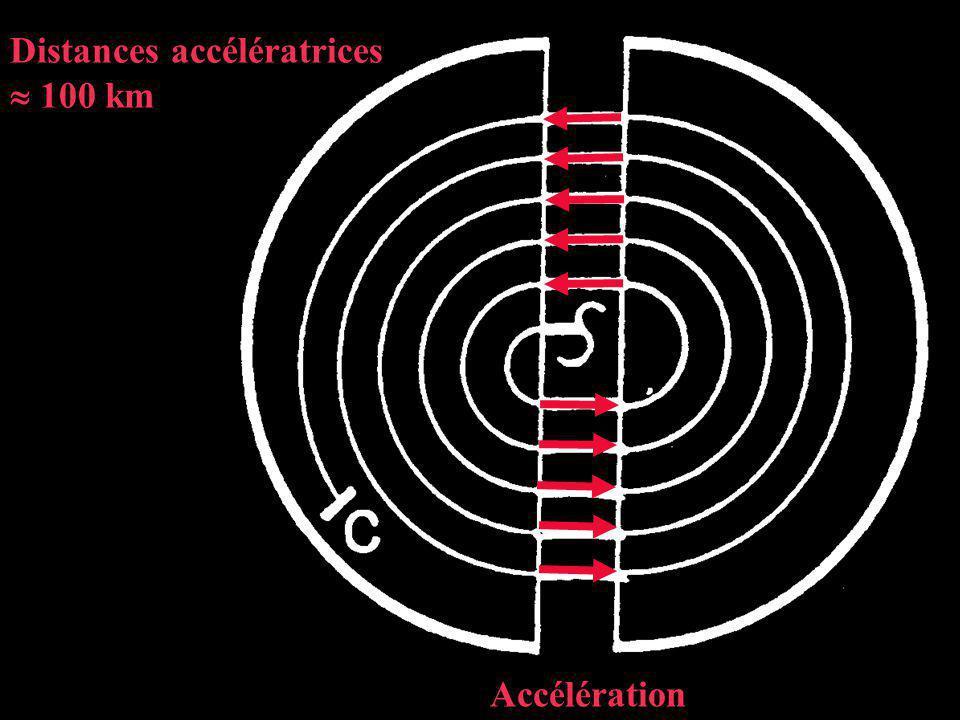 Distances accélératrices 100 km Accélération