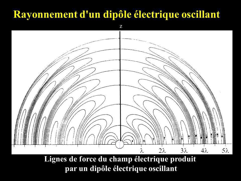 Rayonnement d un dipôle électrique oscillant Lignes de force du champ électrique produit par un dipôle électrique oscillant Z