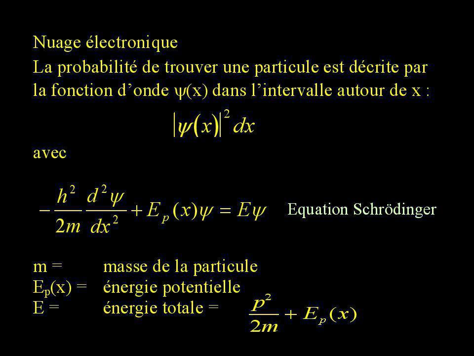 b) Rayonnement caractéristique Électrons cathodiques arrachent des électrons des atomes de l anode Comblement des trous perte d énergie résonante Spectre de raies