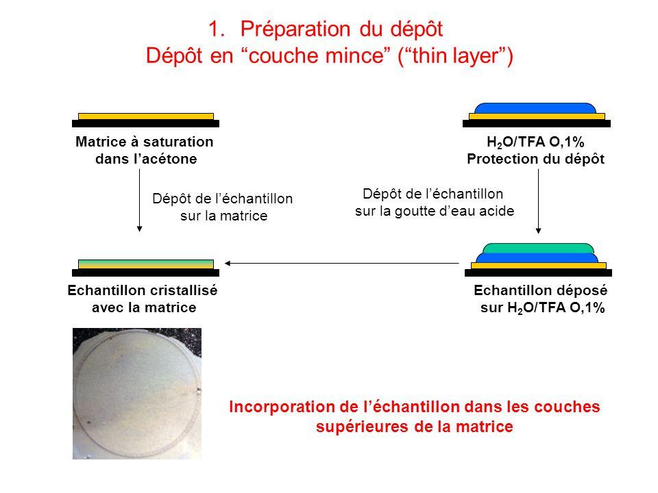 Matrice à saturation dans lacétone Echantillon cristallisé avec la matrice H 2 O/TFA O,1% Protection du dépôt Echantillon déposé sur H 2 O/TFA O,1% Dépôt de léchantillon sur la matrice Incorporation de léchantillon dans les couches supérieures de la matrice Dépôt de léchantillon sur la goutte deau acide 1.Préparation du dépôt Dépôt en couche mince (thin layer)