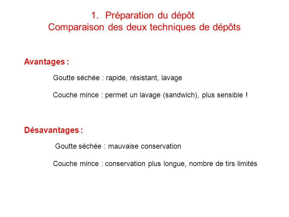Avantages : Goutte séchée : rapide, résistant, lavage Couche mince : permet un lavage (sandwich), plus sensible .