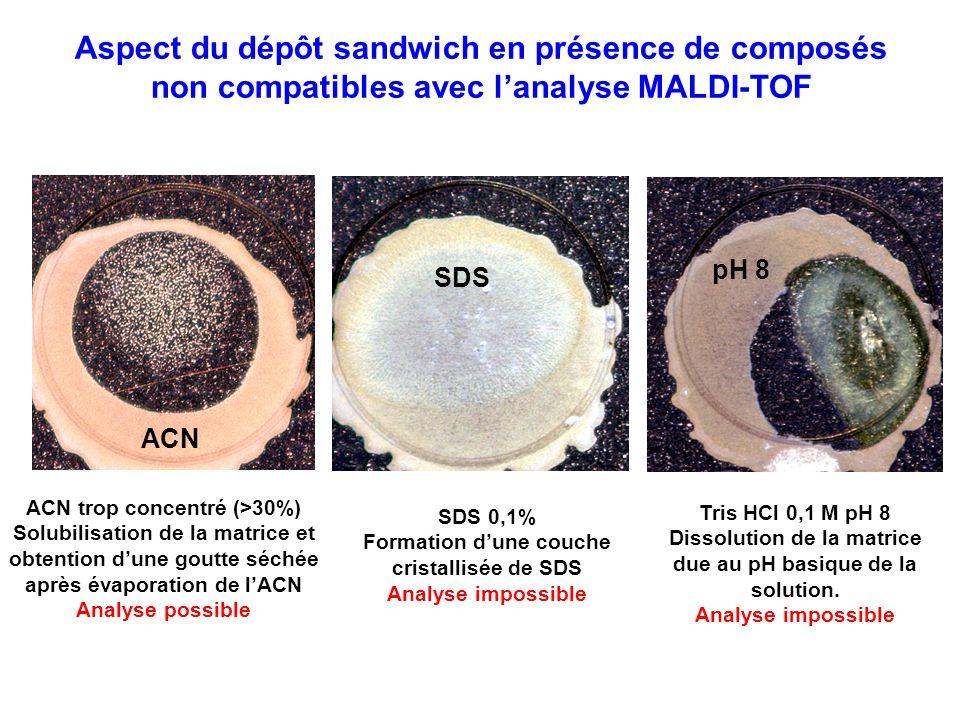 ACN trop concentré (>30%) Solubilisation de la matrice et obtention dune goutte séchée après évaporation de lACN Analyse possible Tris HCl 0,1 M pH 8 Dissolution de la matrice due au pH basique de la solution.