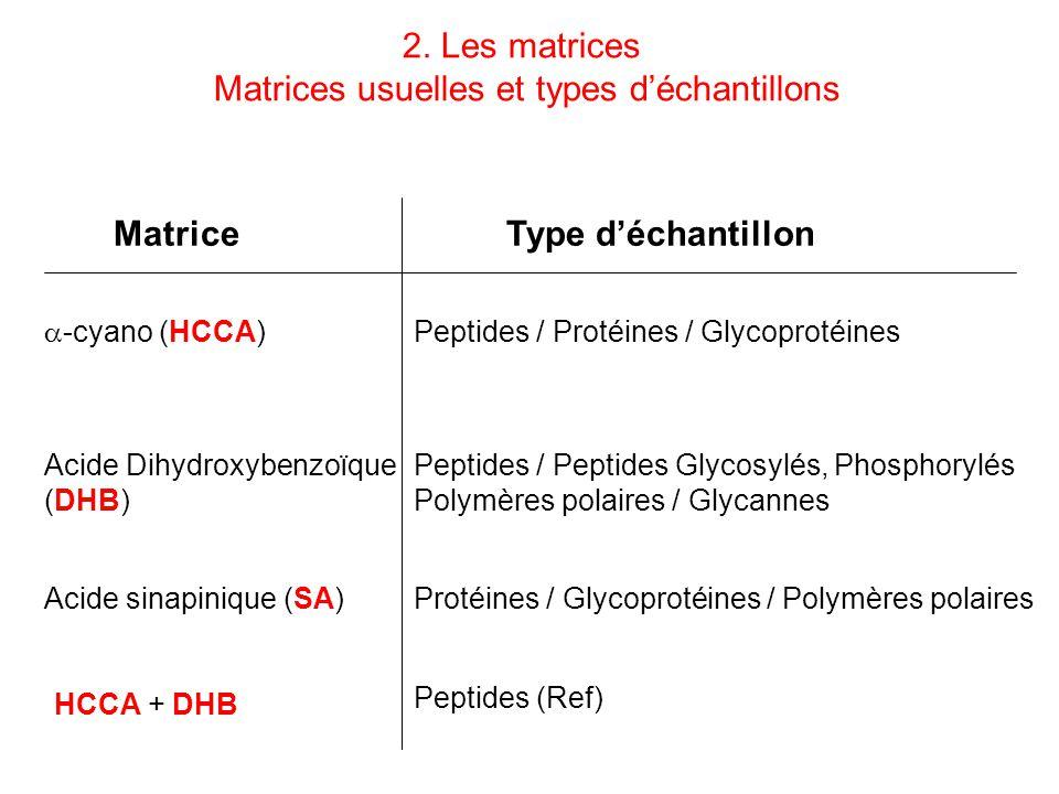 MatriceType déchantillon -cyano (HCCA) Acide sinapinique (SA) Acide Dihydroxybenzoïque (DHB) Peptides / Protéines / Glycoprotéines Protéines / Glycopr