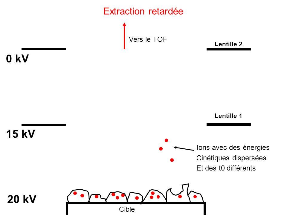 Cible 20 kV 15 kV 0 kV Ions avec des énergies Cinétiques dispersées Et des t0 différents Vers le TOF Lentille 1 Lentille 2 Extraction retardée