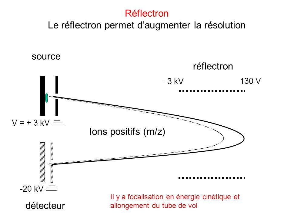 source détecteur Ions positifs (m/z) V = + 3 kV -20 kV réflectron - 3 kV 130 V Réflectron Le réflectron permet daugmenter la résolution Il y a focalis