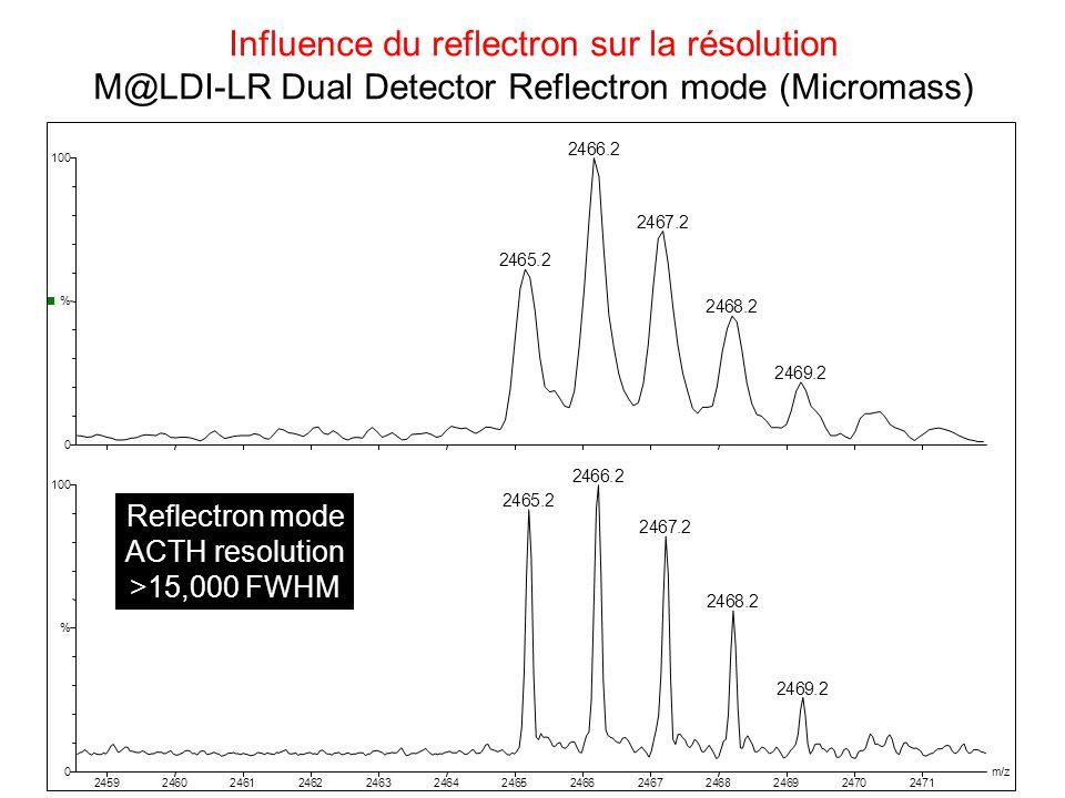 Influence du reflectron sur la résolution M@LDI-LR Dual Detector Reflectron mode (Micromass) 2459246024612462246324642465246624672468246924702471 m/z 0 100 % 0 100 % 2466.2 2465.2 2467.2 2468.2 2469.2 2466.2 2465.2 2467.2 2468.2 2469.2 Linear mode ACTH resolution >7000 FWHM Reflectron mode ACTH resolution >15,000 FWHM