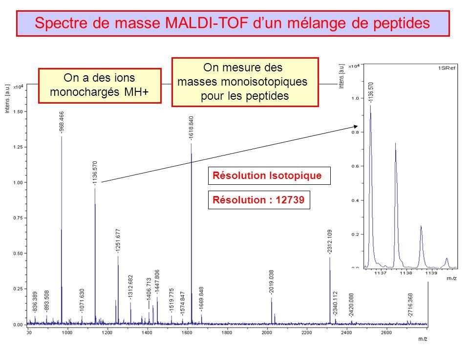 Résolution : 12739 Résolution Isotopique Spectre de masse MALDI-TOF dun mélange de peptides On mesure des masses monoisotopiques pour les peptides On a des ions monochargés MH+