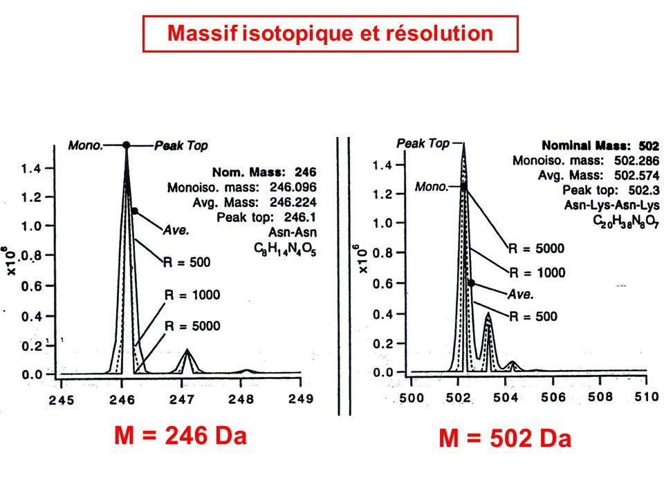 Massif isotopique et résolution M = 246 Da M = 502 Da
