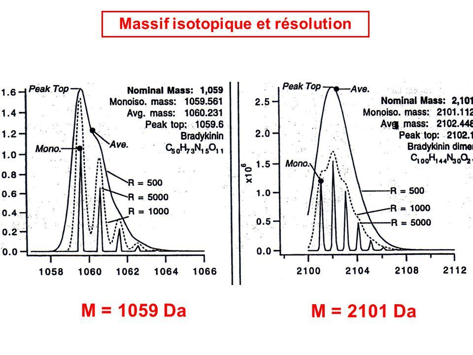 Massif isotopique et résolution M = 1059 Da M = 2101 Da